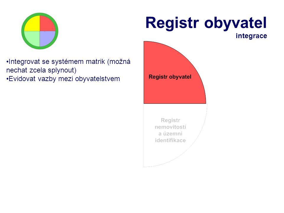 Registr obyvatel integrace