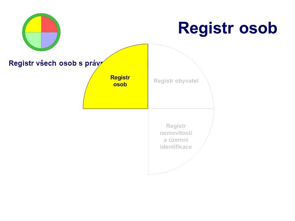 Registr osob Registr všech osob s právní subjektivitou