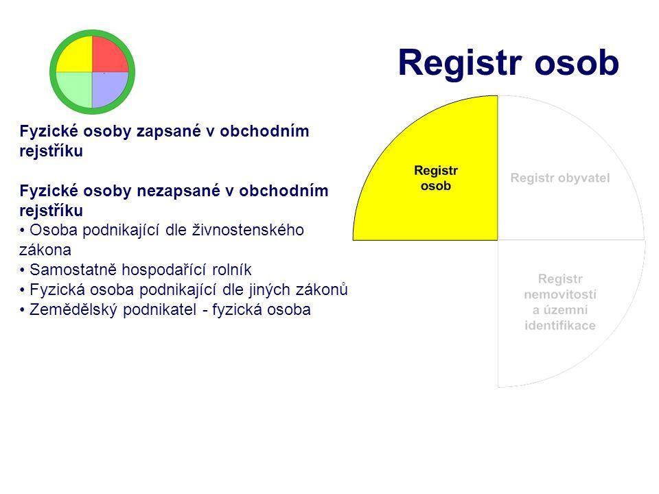 Registr osob Fyzické osoby zapsané v obchodním rejstříku