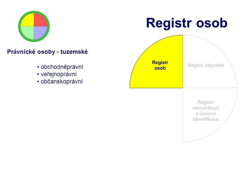 Registr osob Právnické osoby - tuzemské obchodněprávní veřejnoprávní
