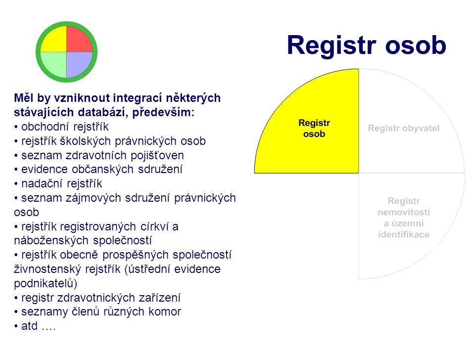 Registr osob Měl by vzniknout integrací některých stávajících databází, především: obchodní rejstřík.