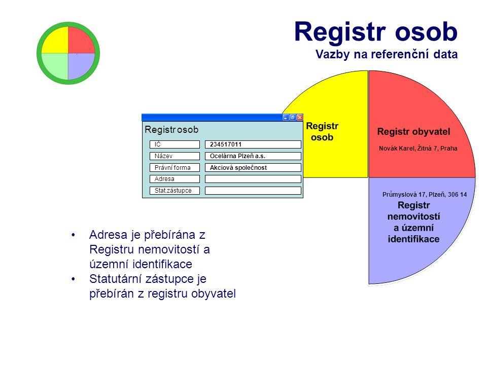 Registr osob Vazby na referenční data