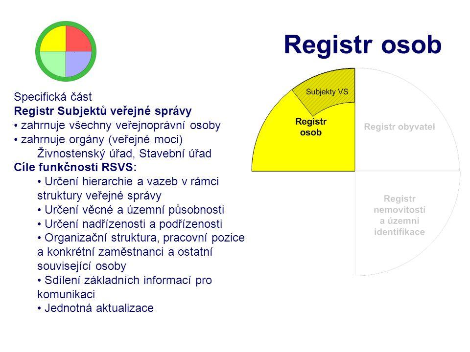 Registr osob Specifická část Registr Subjektů veřejné správy