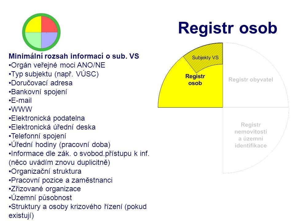 Registr osob Minimální rozsah informací o sub. VS
