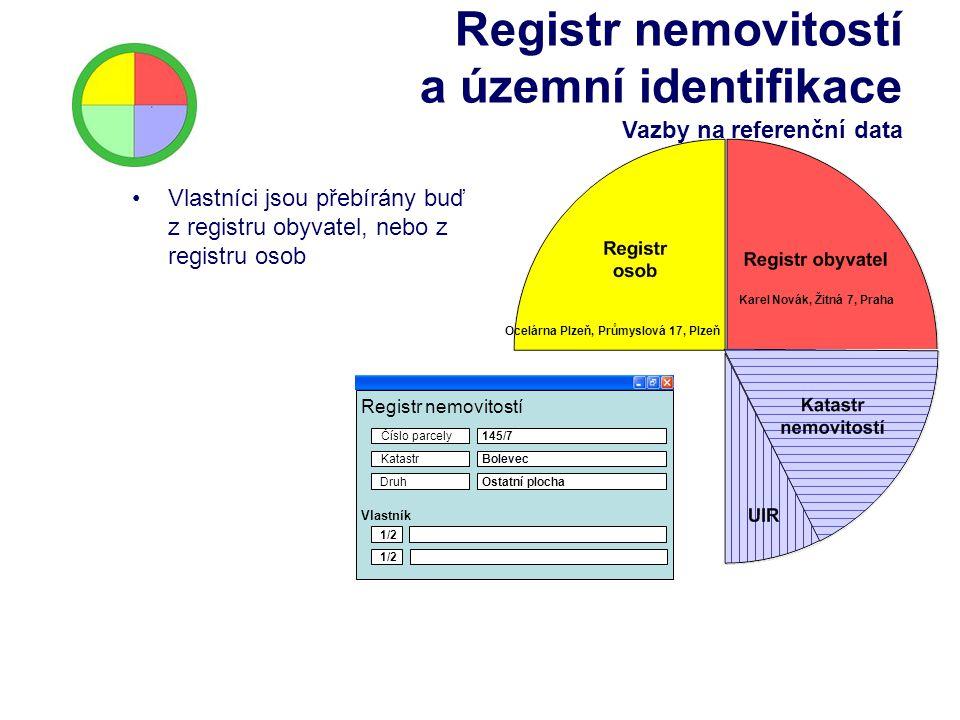 Registr nemovitostí a územní identifikace Vazby na referenční data