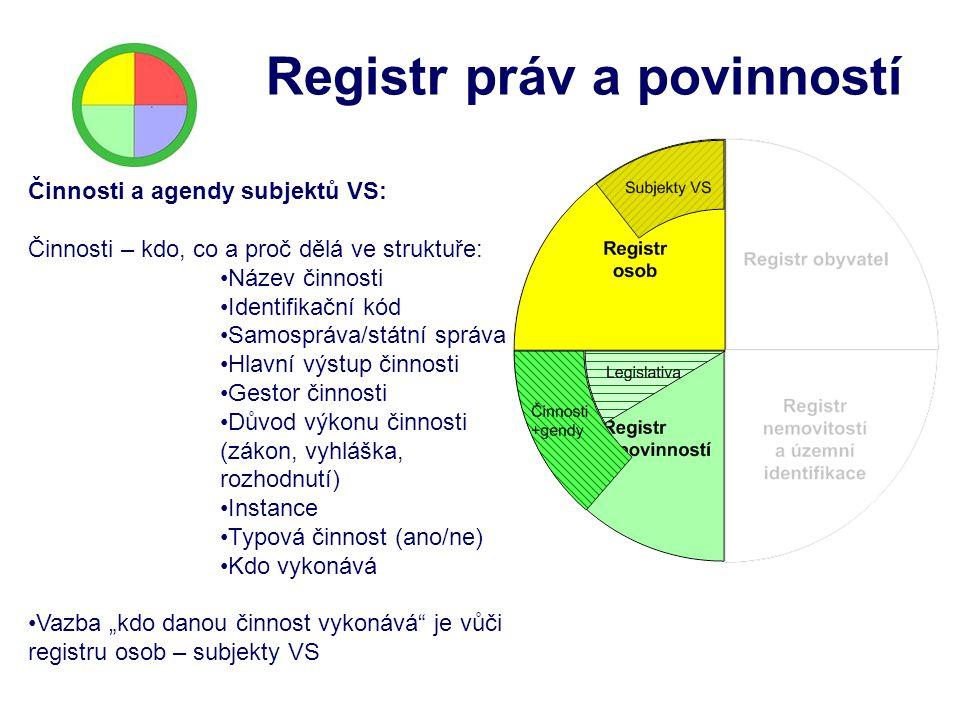 Registr práv a povinností