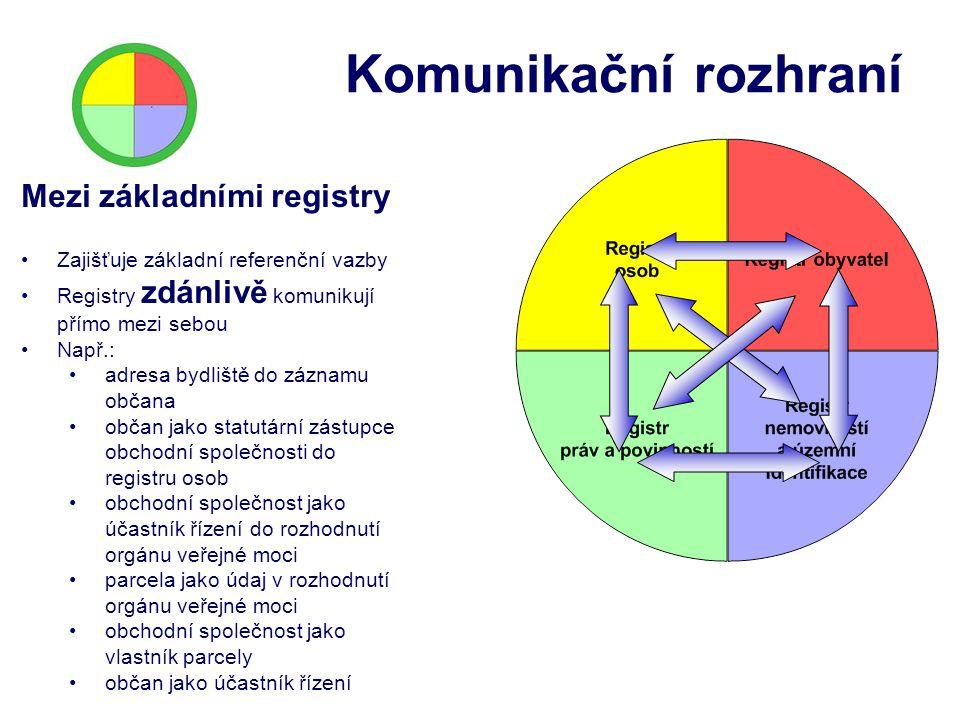 Komunikační rozhraní Mezi základními registry