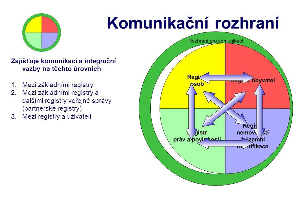 Komunikační rozhraní Zajišťuje komunikaci a integrační vazby na těchto úrovních. Mezi základními registry.
