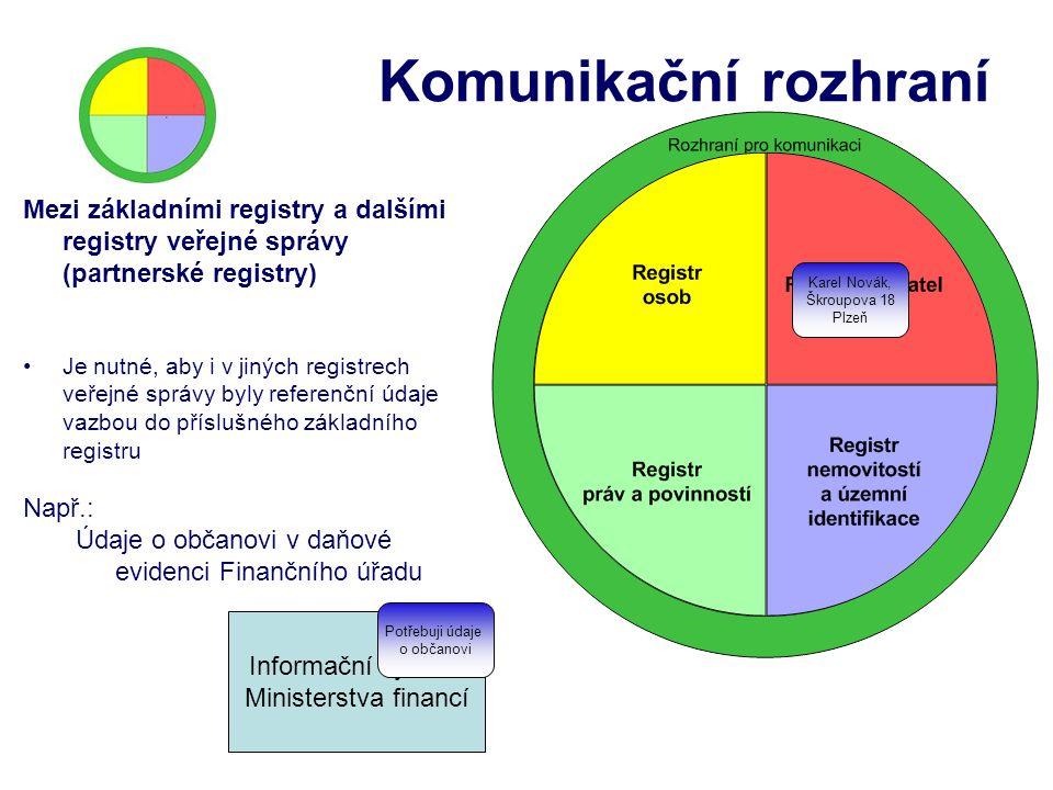 Komunikační rozhraní Mezi základními registry a dalšími registry veřejné správy (partnerské registry)