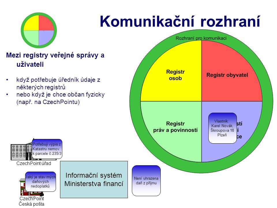 Komunikační rozhraní Mezi registry veřejné správy a uživateli