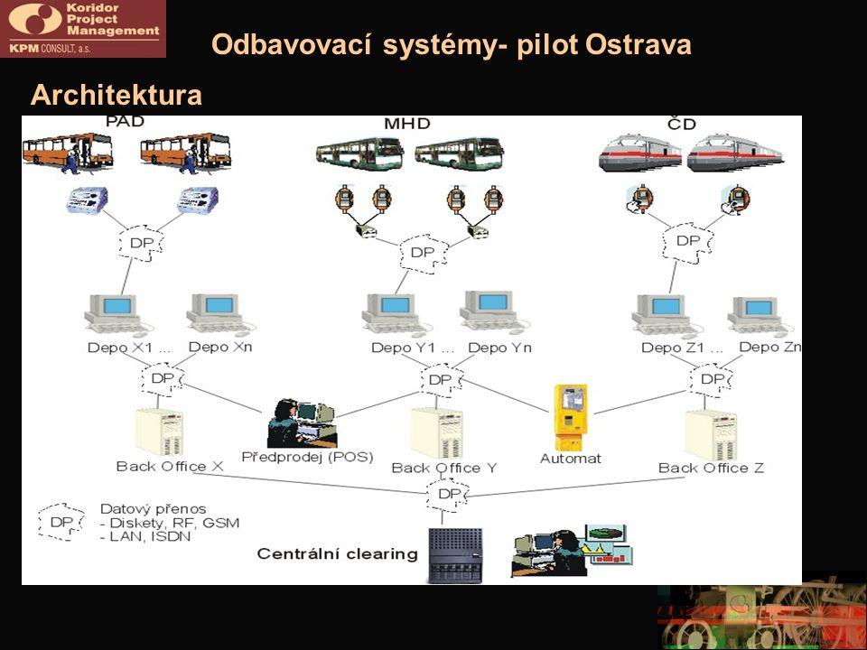 Odbavovací systémy- pilot Ostrava