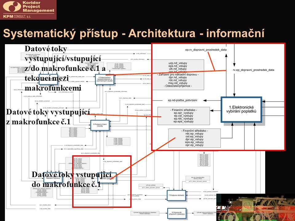 Systematický přístup - Architektura - informační