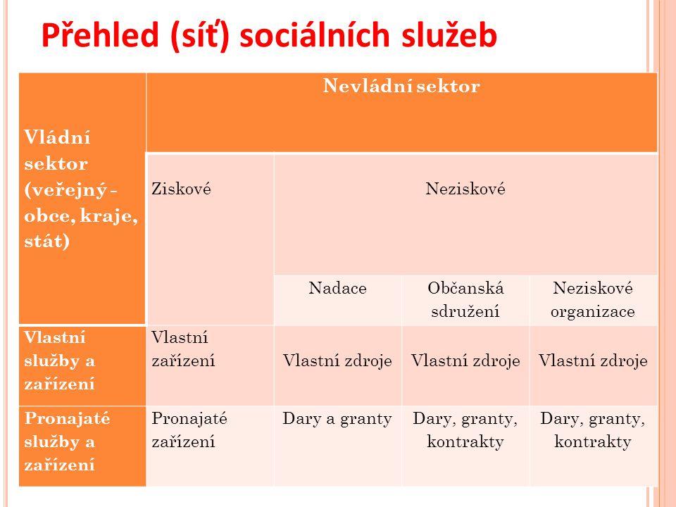 Přehled (síť) sociálních služeb