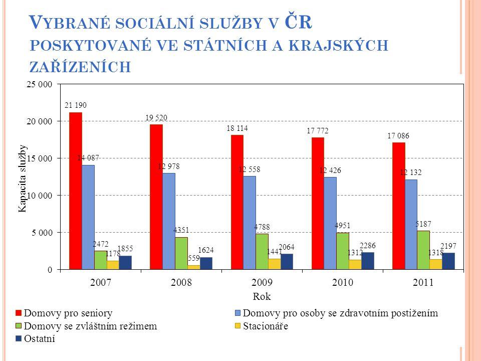Vybrané sociální služby v ČR poskytované ve státních a krajských zařízeních
