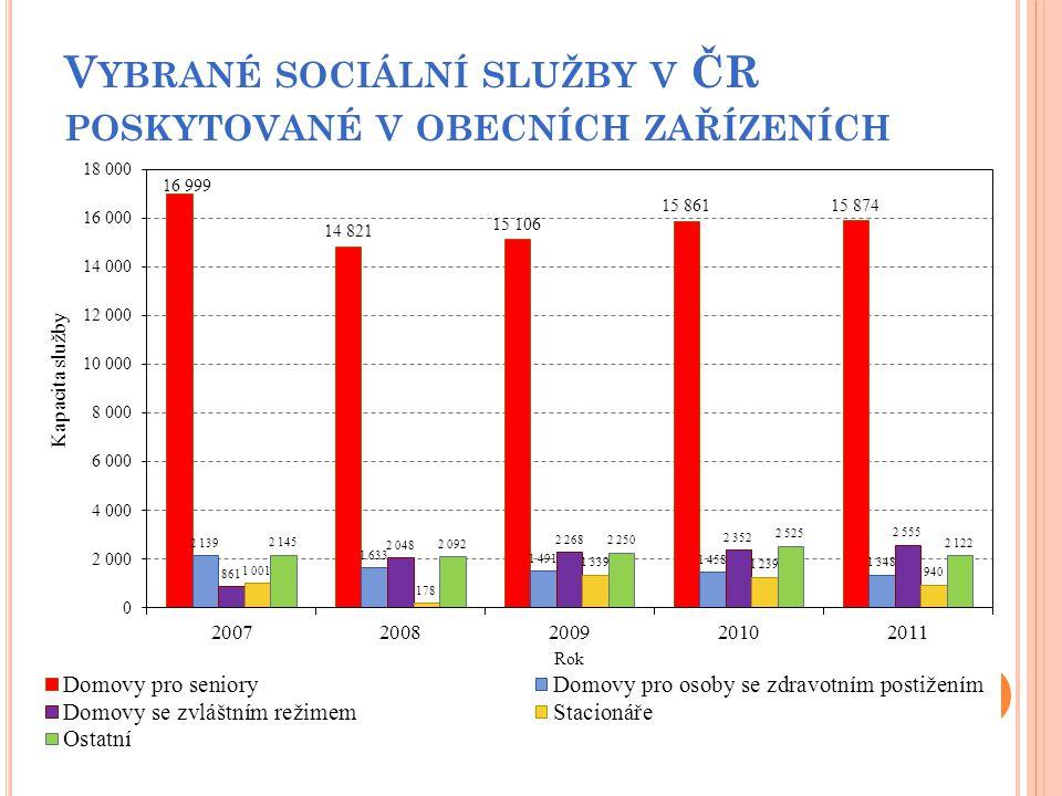 Vybrané sociální služby v ČR poskytované v obecních zařízeních