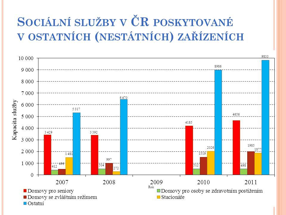 Sociální služby v ČR poskytované v ostatních (nestátních) zařízeních