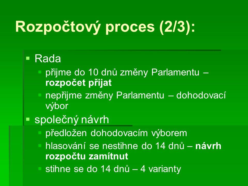 Rozpočtový proces (2/3):