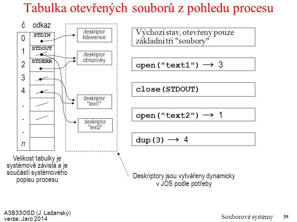 Tabulka otevřených souborů z pohledu procesu