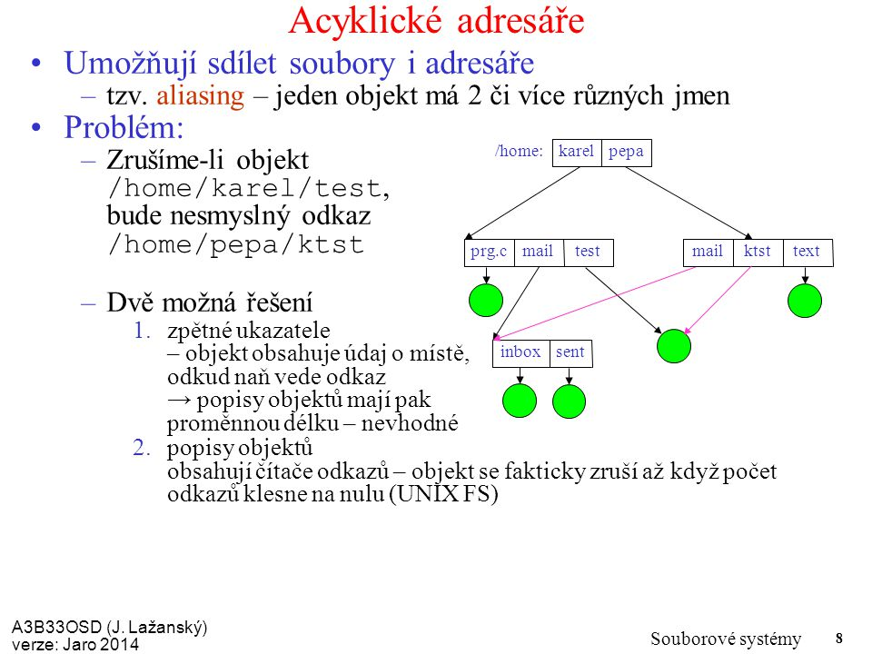 Acyklické adresáře Umožňují sdílet soubory i adresáře Problém: