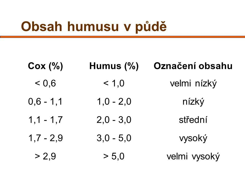 Obsah humusu v půdě Cox (%) Humus (%) Označení obsahu < 0,6