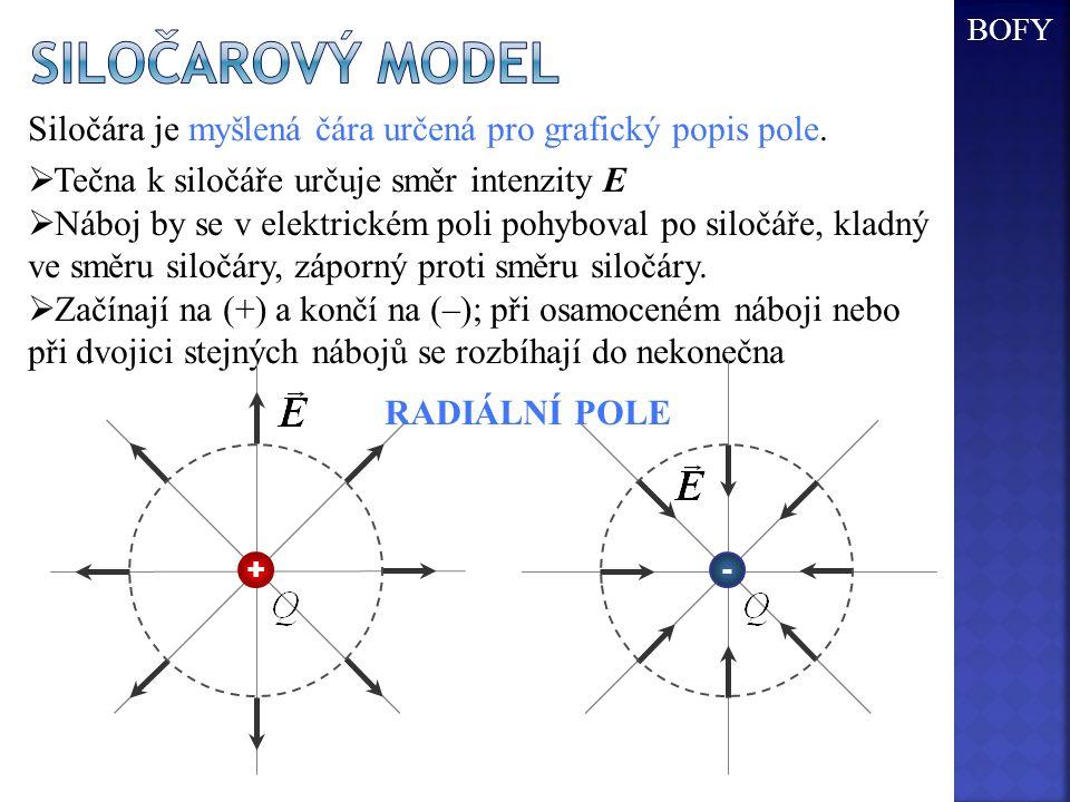 Siločarový model BOFY. Siločára je myšlená čára určená pro grafický popis pole. Tečna k siločáře určuje směr intenzity E.