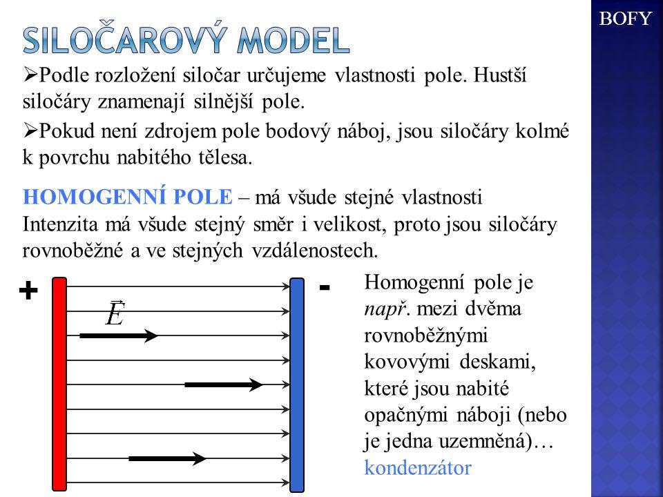 BOFY Siločarový model. Podle rozložení siločar určujeme vlastnosti pole. Hustší siločáry znamenají silnější pole.