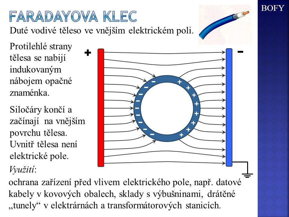 BOFY Faradayova klec. Duté vodivé těleso ve vnějším elektrickém poli. + - + -