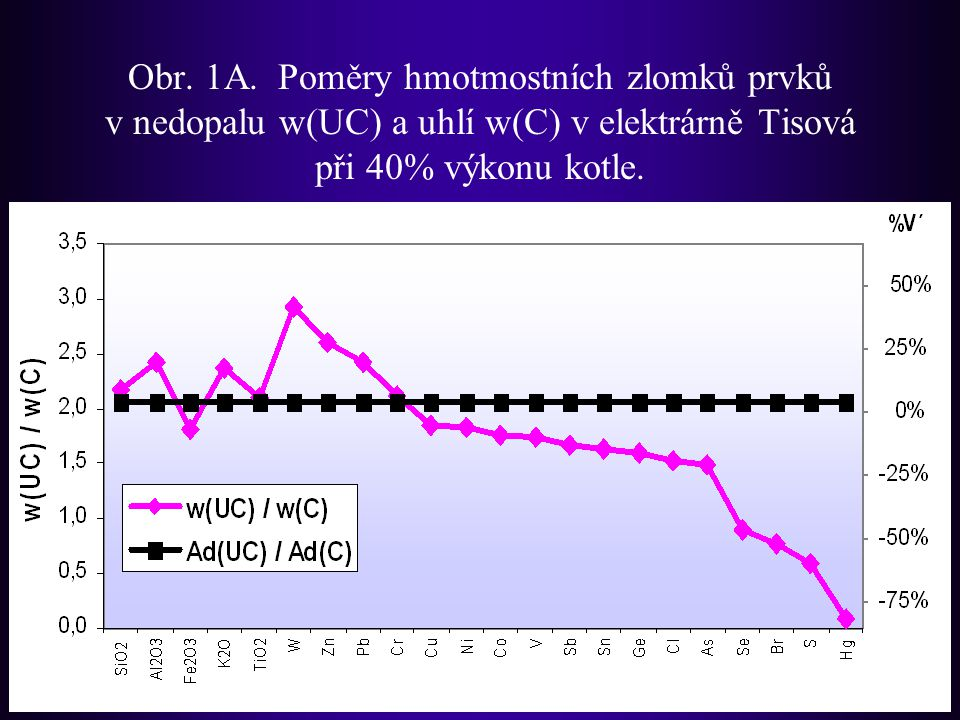 Obr. 1A. Poměry hmotmostních zlomků prvků v nedopalu w(UC) a uhlí w(C) v elektrárně Tisová při 40% výkonu kotle.