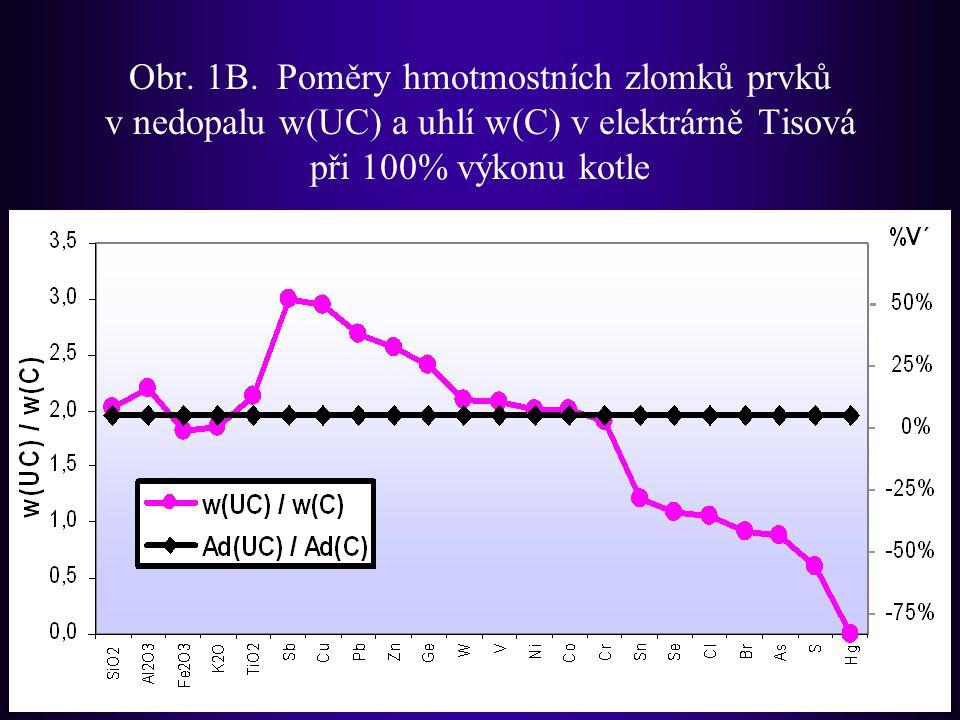 Obr. 1B. Poměry hmotmostních zlomků prvků v nedopalu w(UC) a uhlí w(C) v elektrárně Tisová při 100% výkonu kotle