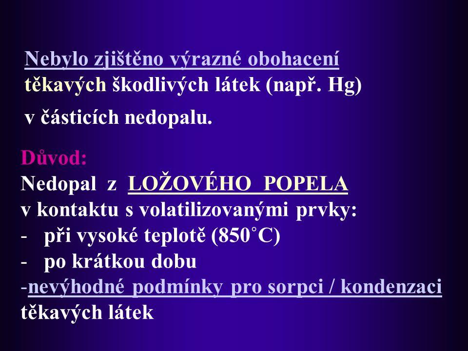 Nedopal z LOŽOVÉHO POPELA v kontaktu s volatilizovanými prvky: