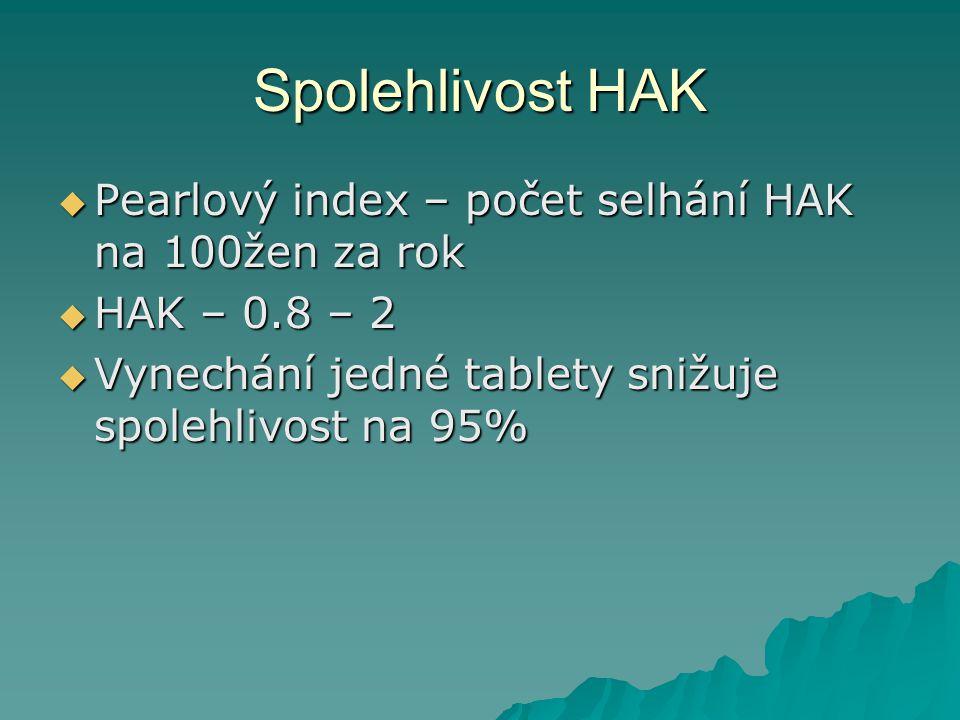Spolehlivost HAK Pearlový index – počet selhání HAK na 100žen za rok