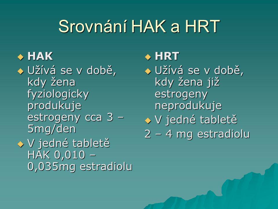 Srovnání HAK a HRT HAK. Užívá se v době, kdy žena fyziologicky produkuje estrogeny cca 3 – 5mg/den.