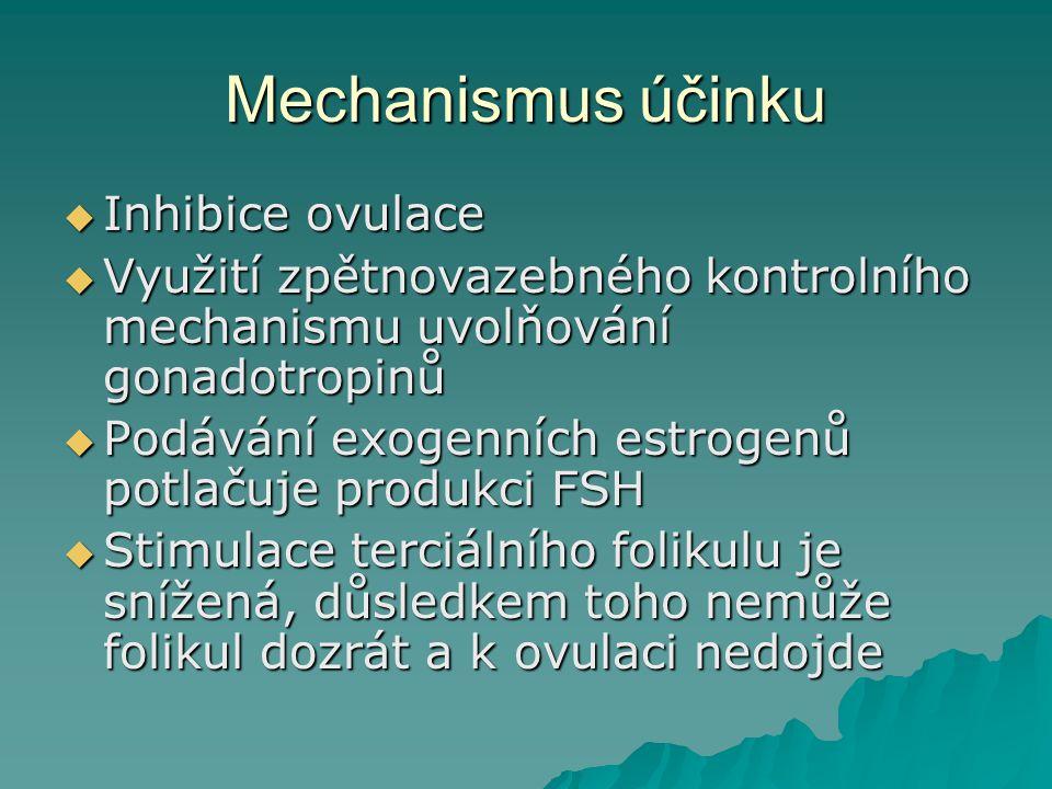 Mechanismus účinku Inhibice ovulace