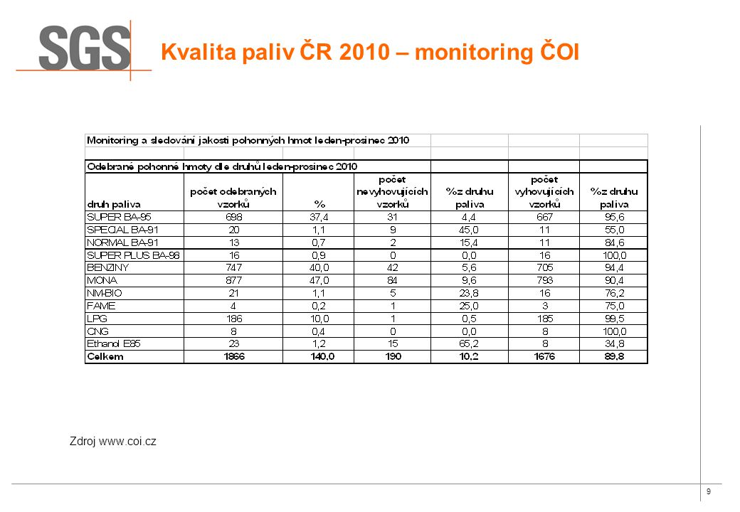 Kvalita paliv ČR 2010 – monitoring ČOI