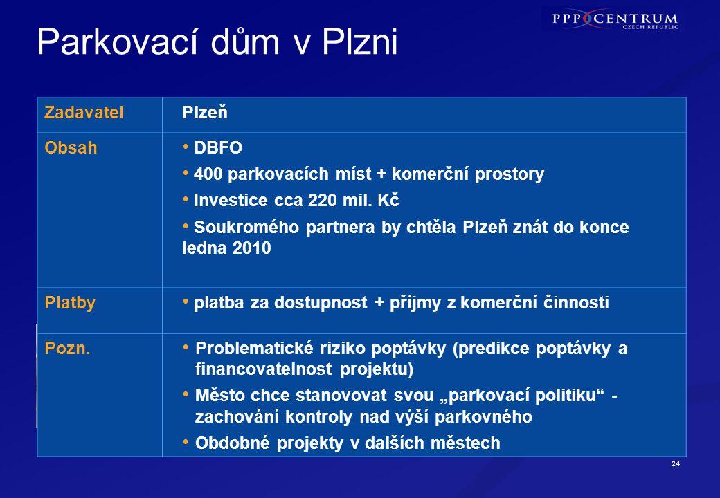 Další projekty ÚSC Administrativní komplex kraje Vysočina – Jihlava