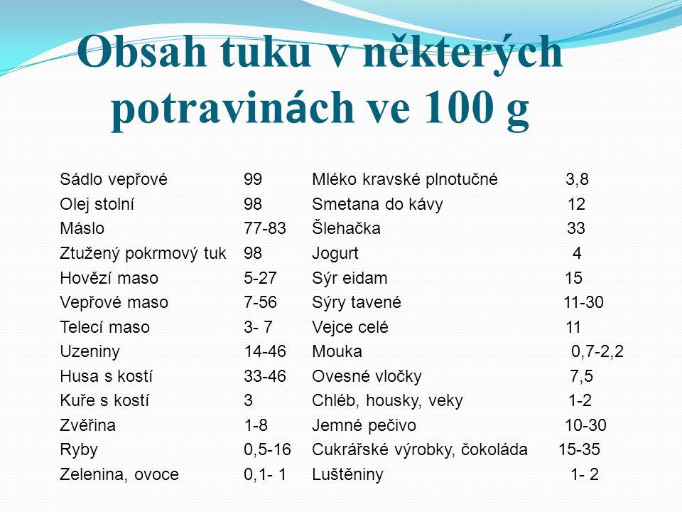 Obsah tuku v některých potravinách ve 100 g