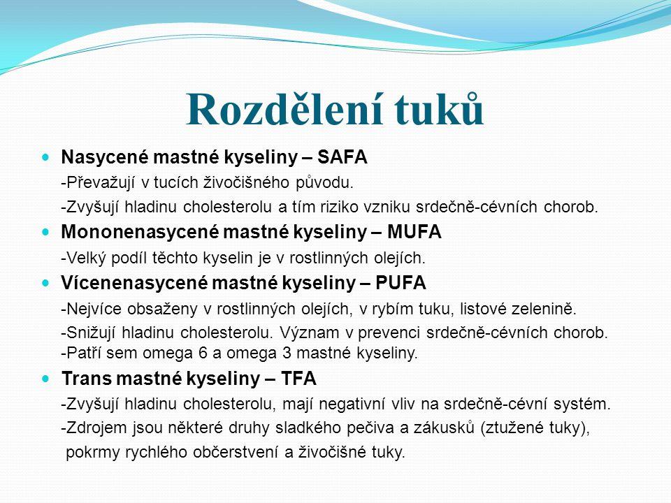 Rozdělení tuků Nasycené mastné kyseliny – SAFA