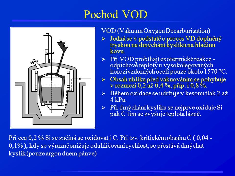 Pochod VOD VOD (Vakuum Oxygen Decarburisation)