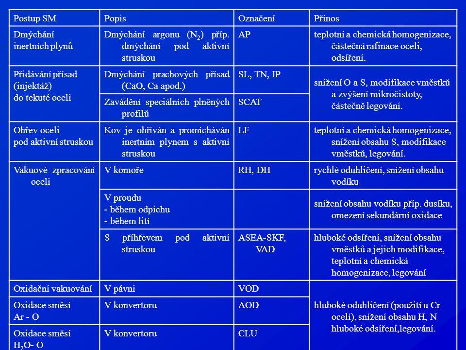 Postup SM Popis. Označení. Přínos. Dmýchání. inertních plynů. Dmýchání argonu (N2) příp. dmýchání pod aktivní struskou.