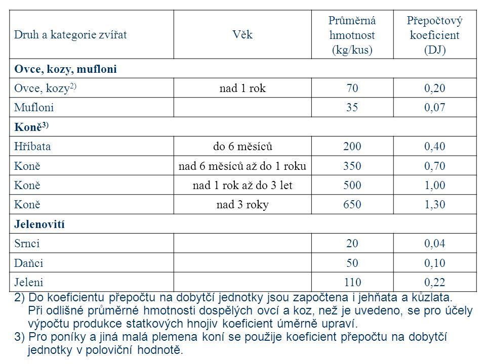 Druh a kategorie zvířat Věk Průměrná hmotnost (kg/kus)