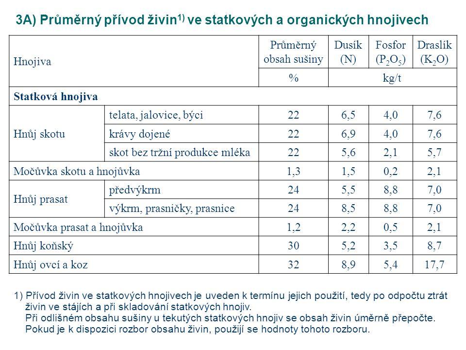 3A) Průměrný přívod živin1) ve statkových a organických hnojivech