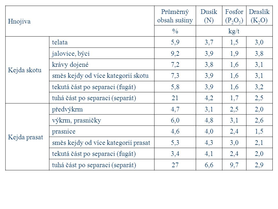 Hnojiva Průměrný obsah sušiny. Dusík (N) Fosfor (P2O5) Draslík (K2O) % kg/t. Kejda skotu. telata.