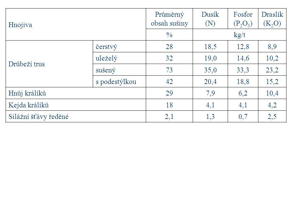 Hnojiva Průměrný obsah sušiny. Dusík (N) Fosfor (P2O5) Draslík (K2O) % kg/t. Drůbeží trus. čerstvý.