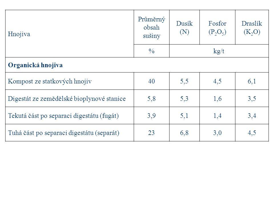 Hnojiva Průměrný. obsah. sušiny. Dusík. (N) Fosfor. (P2O5) Draslík. (K2O) % kg/t. Organická hnojiva.