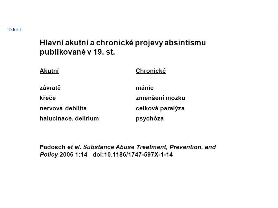 Absintismus Table 1. Hlavní akutní a chronické projevy absintismu publikované v 19. st. Akutní. Chronické.