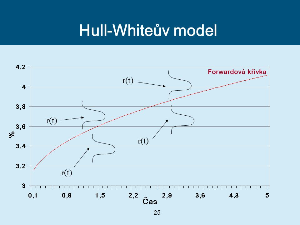 Hull-Whiteův model r(t) Forwardová křivka