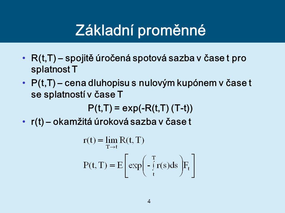 Základní proměnné R(t,T) – spojitě úročená spotová sazba v čase t pro splatnost T.