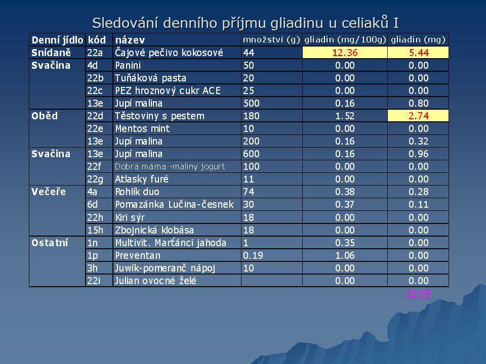 Sledování denního příjmu gliadinu u celiaků I
