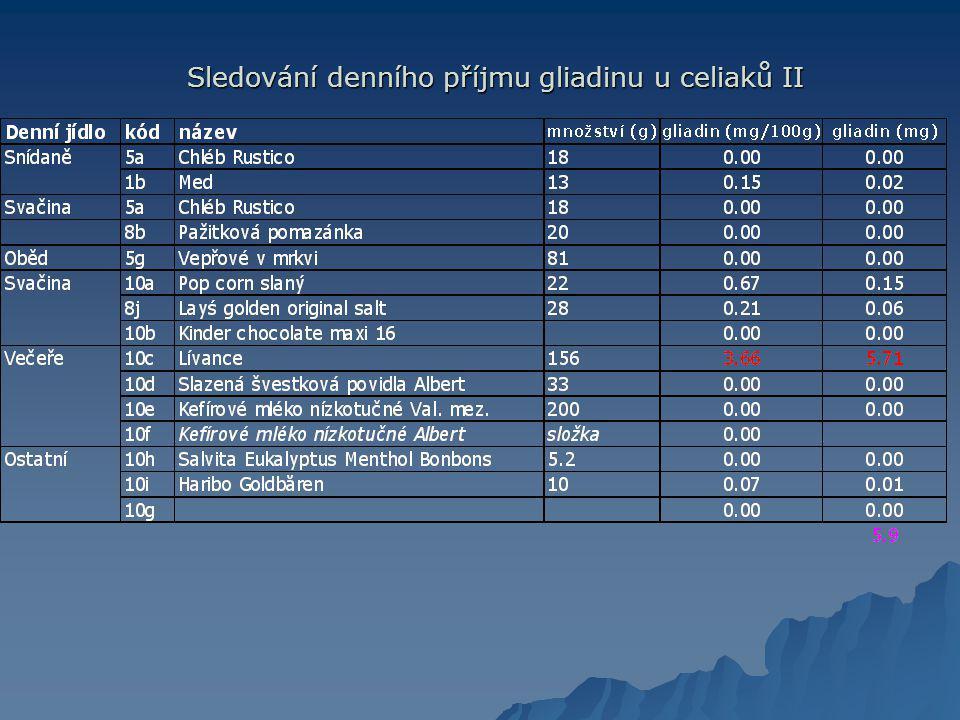 Sledování denního příjmu gliadinu u celiaků II