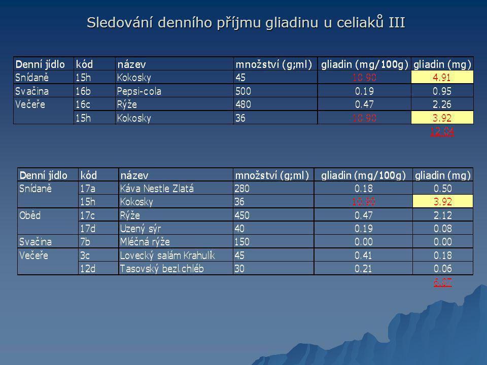Sledování denního příjmu gliadinu u celiaků III